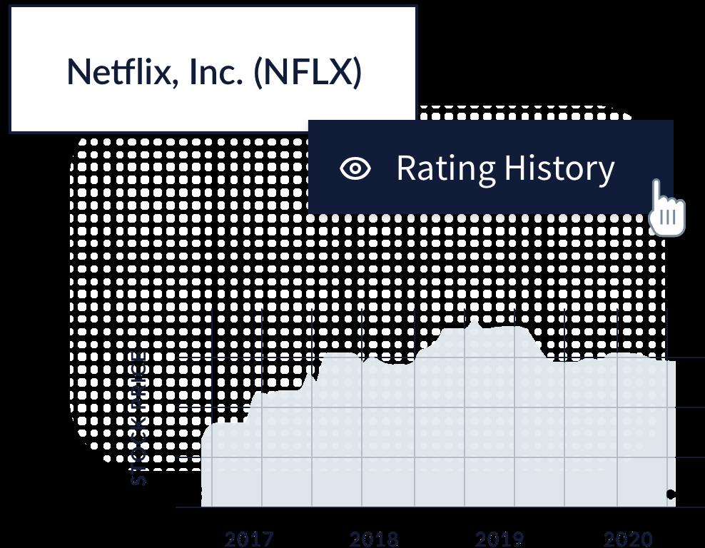 netflix stock rating history