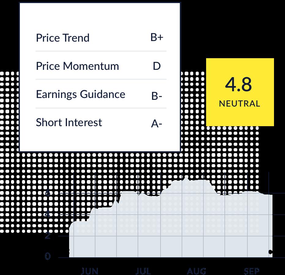 stock sentiment rating